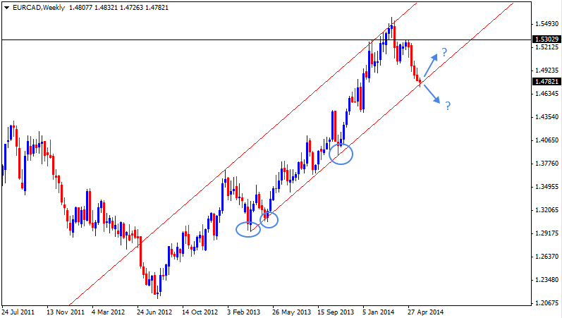 01 Jun - EURCAD Daily Forex Chart