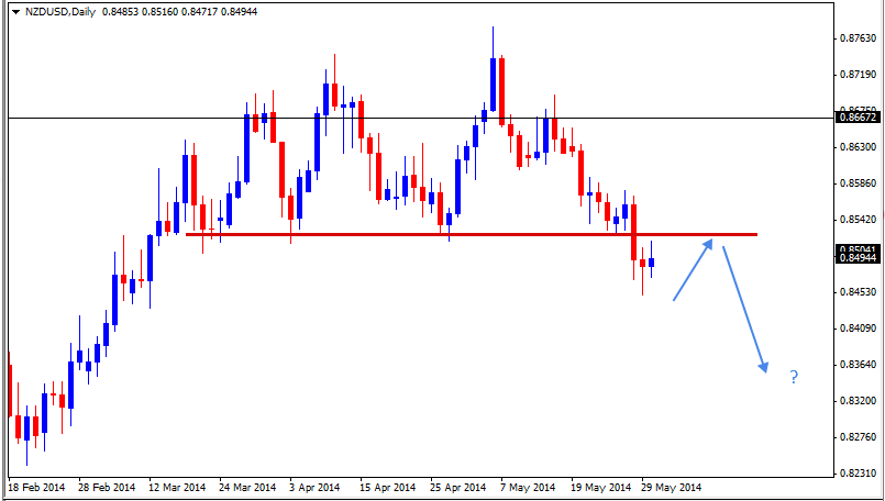 01 Jun - NZDUSD Daily Forex Chart