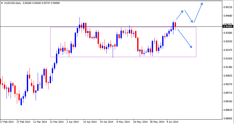 15 Jun - AUDUSD Daily Forex Chart