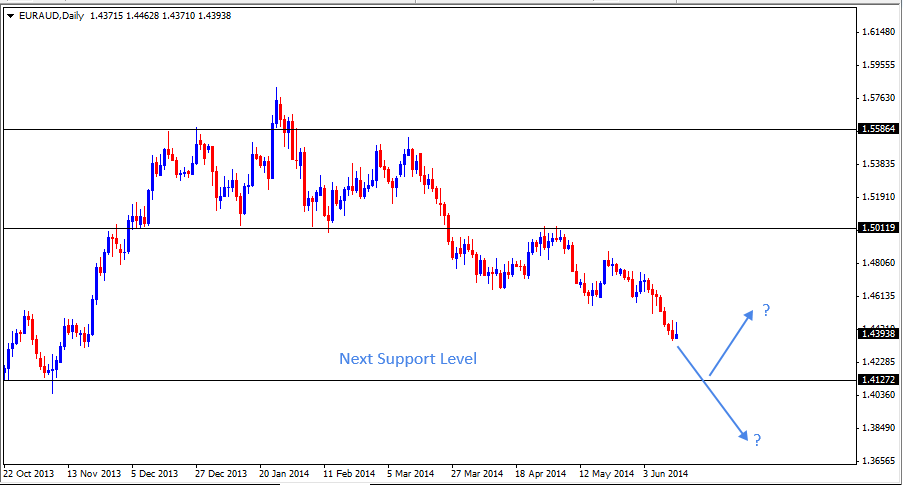15 Jun - EURAUD Daily Forex Chart