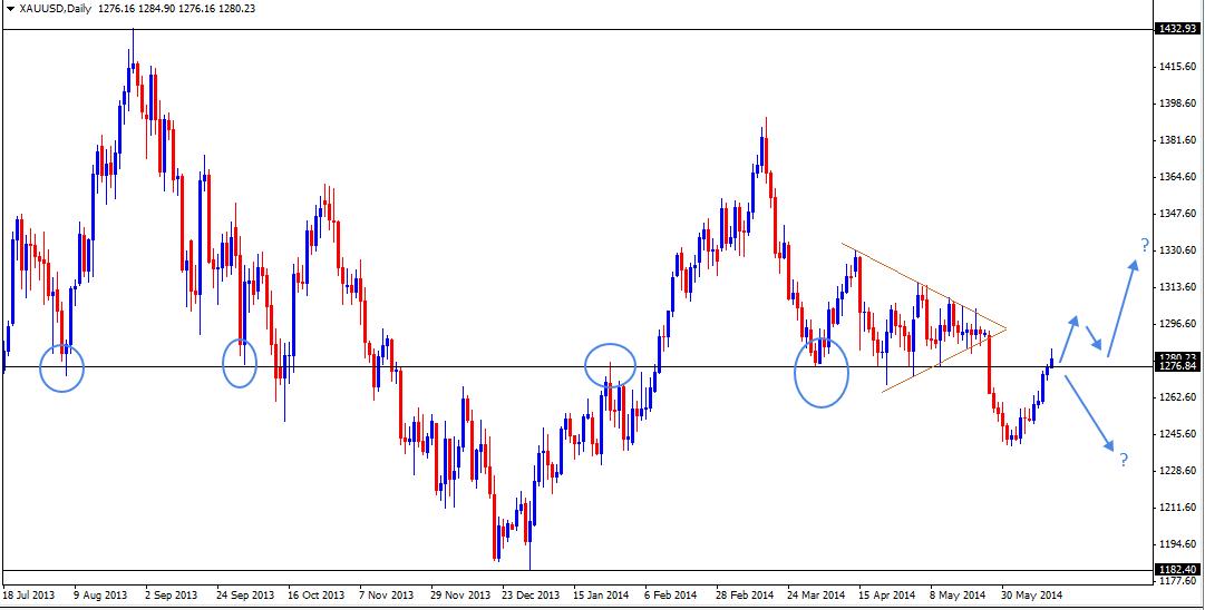 16 Jun - GOLD Daily Forex Chart