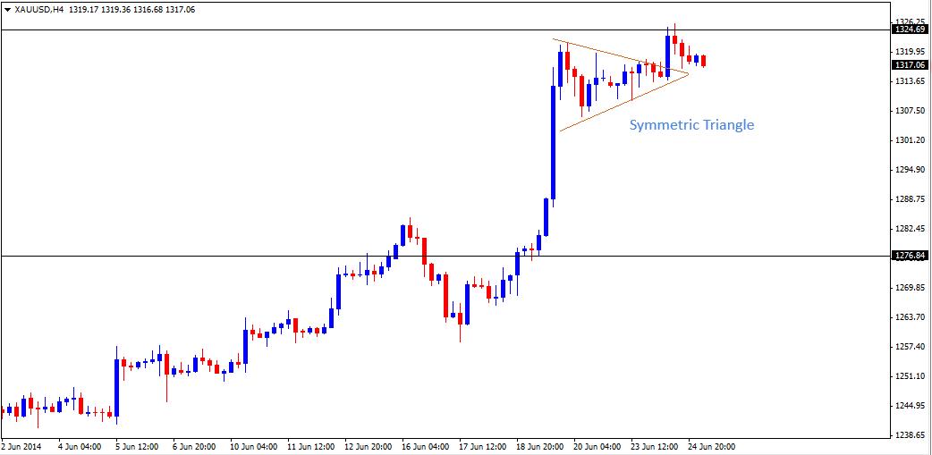 25 Jun - Gold 4HR Forex Chart