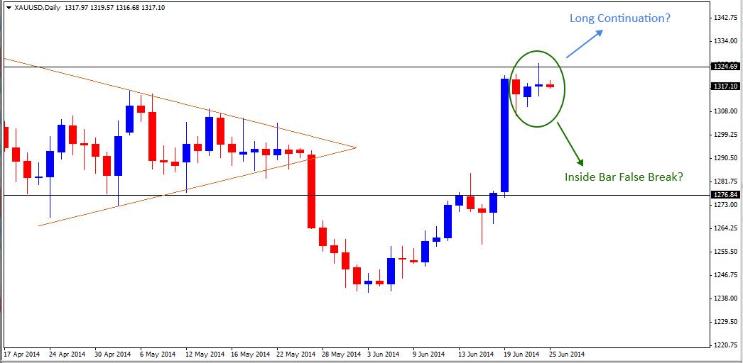 25 Jun - Gold Daily Forex Chart 2