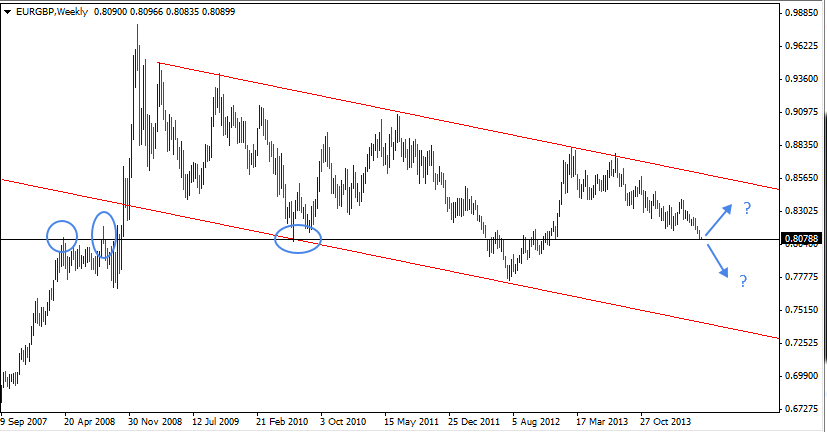 25 May - EURGBP Weekly Forex Chart