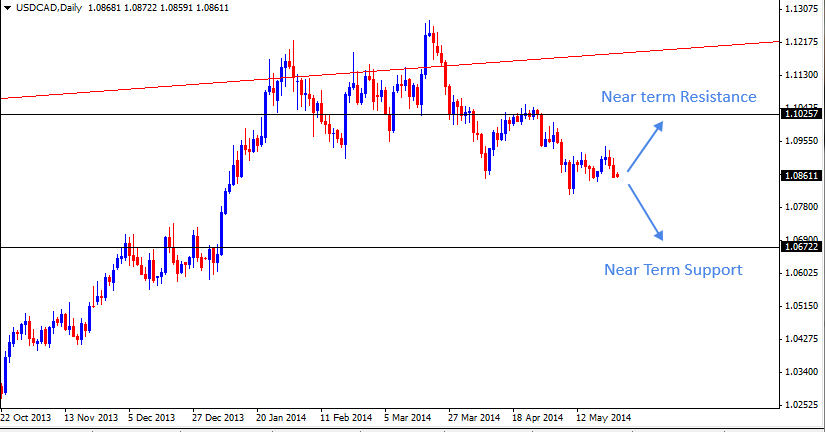 25 May - USDCAD Daily Forex Chart