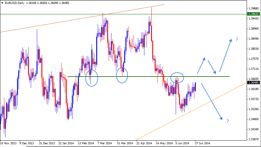 29 Jun - EURUSD Daily Forex Chart