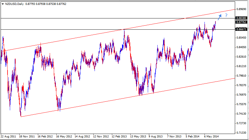 29 Jun - NZDUSD Daily Forex Chart