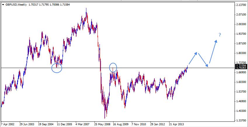 06 Jul - GBPUSD Daily Forex Chart