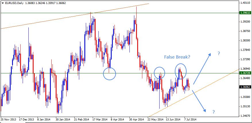 13 Jul - EURUSD Daily Forex Chart