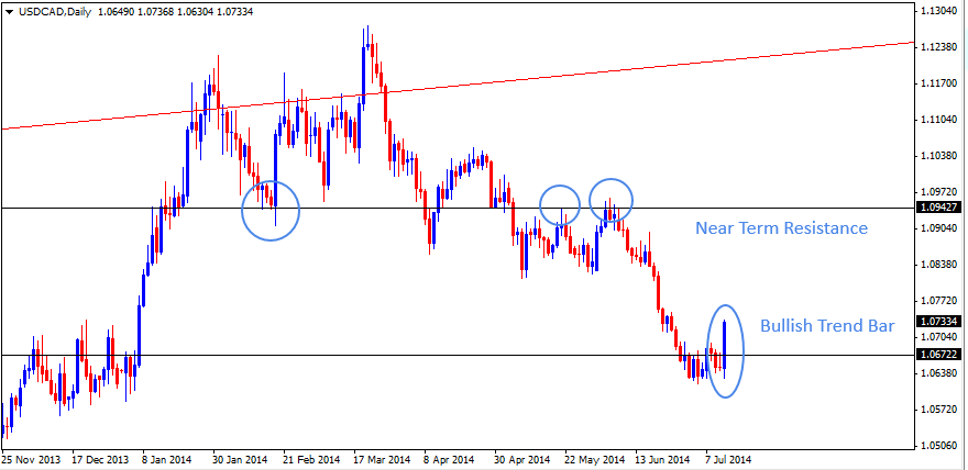 13 Jul - USDCAD Daily Forex Chart