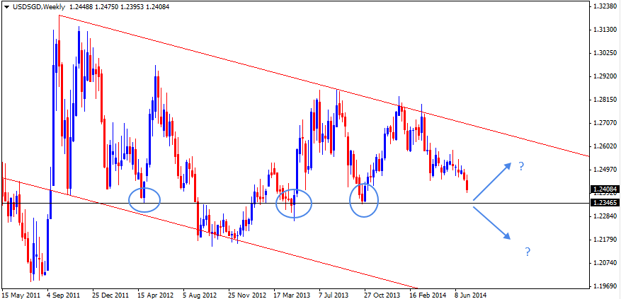 13 Jul - USDSGD Weekly Forex Chart