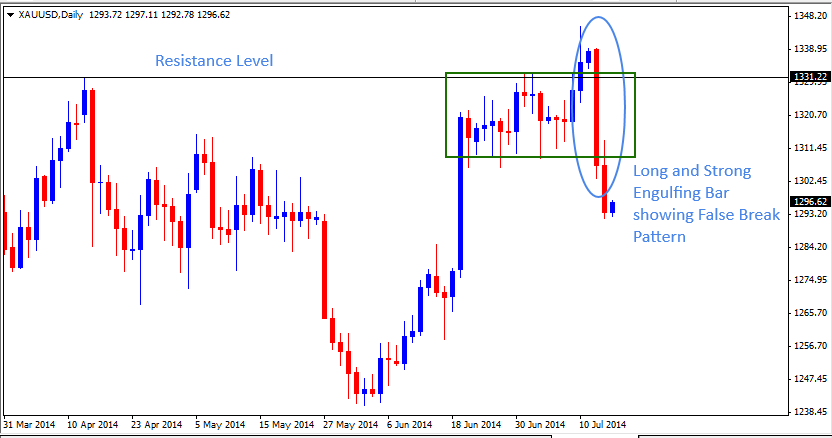 16 Jul - Gold Daily Forex Chart