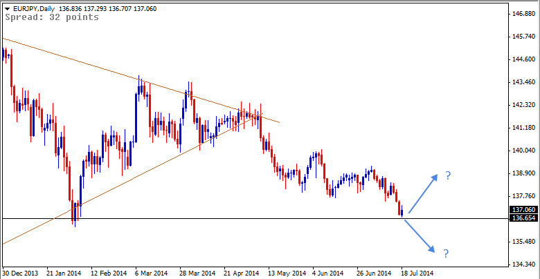 20 Jul - EURJPY Daily Forex Chart