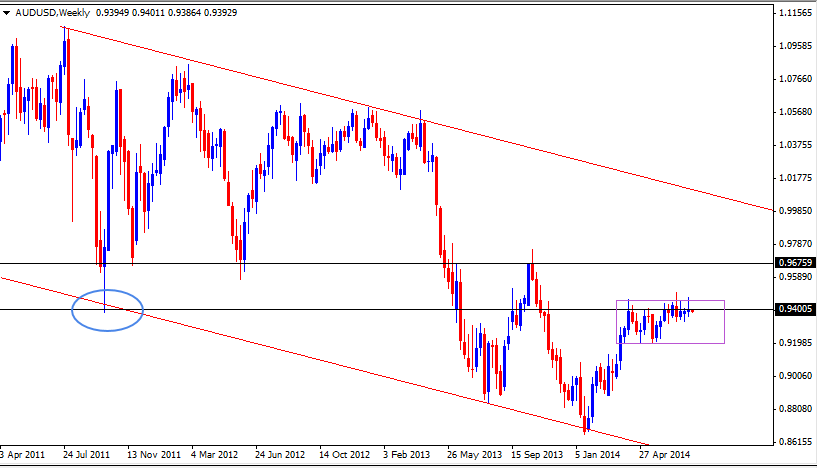 27 Jul - AUDUSD Weekly Forex Chart