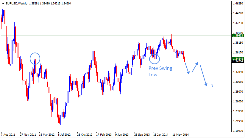 27 Jul - EURUSD Weekly Forex Chart