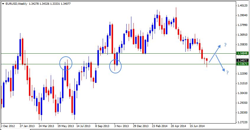 10 Aug - EURUSD Weekly Forex Chart