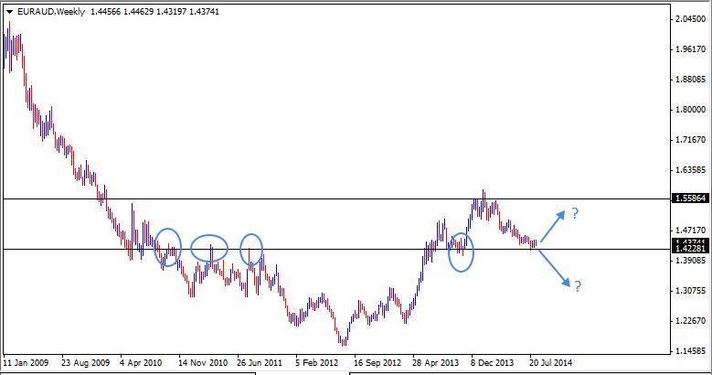 17 Aug - EURAUD Weekly Forex Chart
