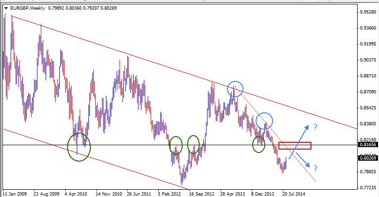 17 Aug - EURGBP Weekly Forex Chart