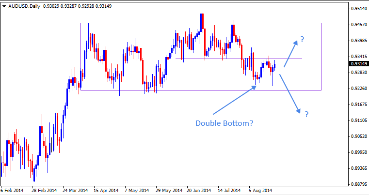 24 Aug - AUDUSD Daily Forex Chart