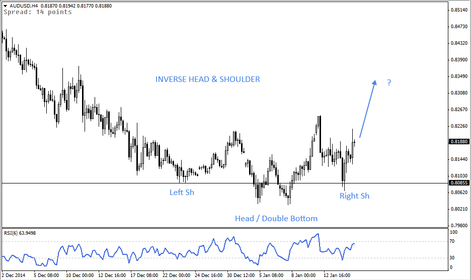 15 Jan - AUDUSD 4 Hr Forex Chart