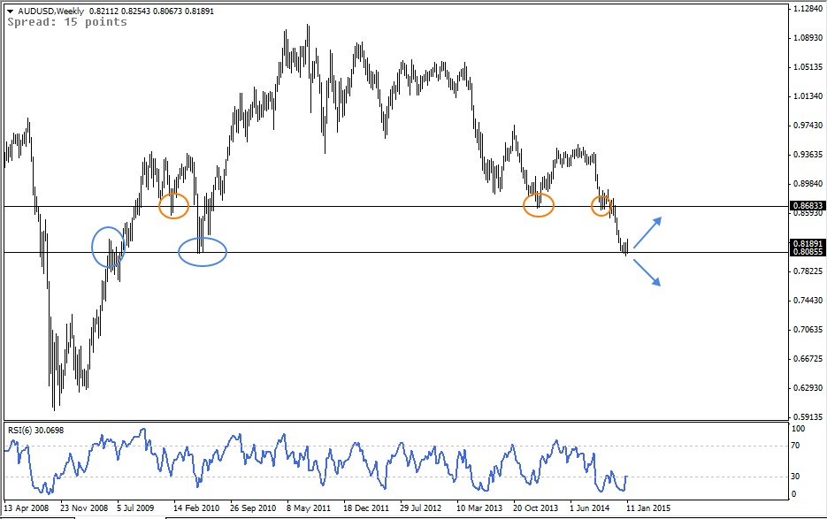 15 Jan - AUDUSD Weekly Forex Chart