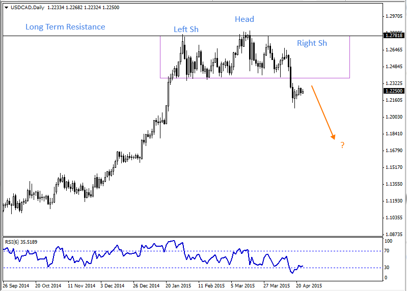 23 Apr - USDCAD Daily  Forex Chart
