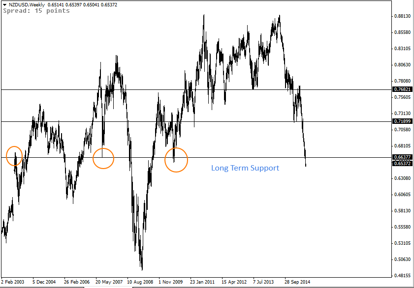 20 Jul - NZDUSD Weekly Forex Chart