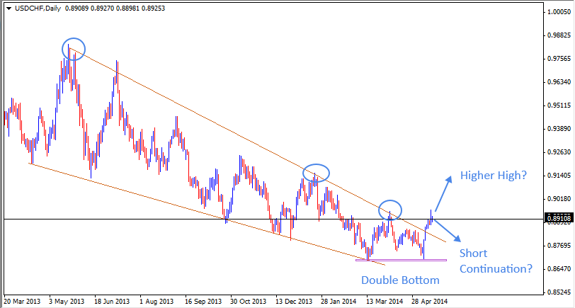 USD/CHF - Live Rate, Forecast, News and Analysis